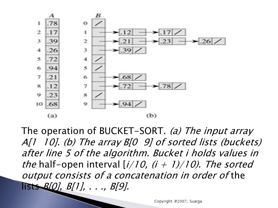 The operation of BUCKET-SORT. (a) The input array A[1 10]